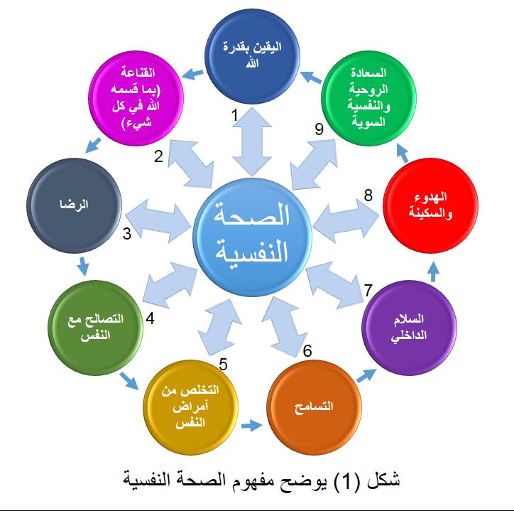 شكل1 الصحة النفسية Khaleeje